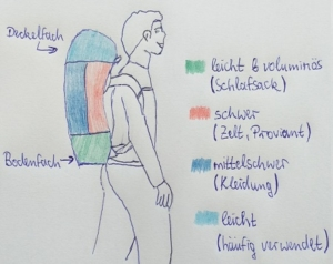 wie packt man einen rucksack
